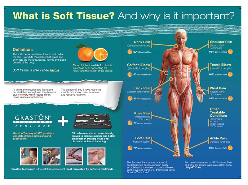 graston technique visual of soft tissue